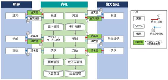 シナモン_受発注業務効率化